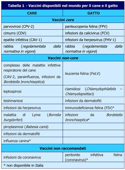 Tabella-Vaccini cane gatto-Missione Veterinario-MEI